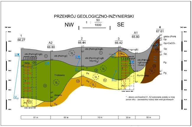 przekrój geologiczno-inżynierski